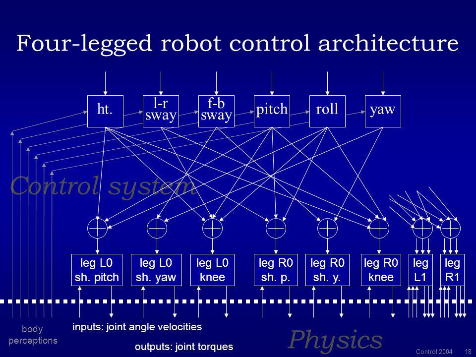 Control 2004 17 h + 2 k h + k (  +1) h = 0... p + 2 k p + 2 k p = k (  1) h...