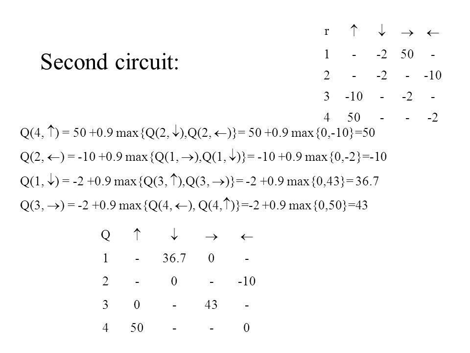 Second circuit: Q(4,  ) = 50 +0.9 max{Q(2,  ),Q(2,  )}= 50 +0.9 max{0,-10}=50 Q(2,  ) = -10 +0.9 max{Q(1,  ),Q(1,  )}= -10 +0.9 max{0,-2}=-10 Q(1,  ) = -2 +0.9 max{Q(3,  ),Q(3,  )}= -2 +0.9 max{0,43}= 36.7 Q(3,  ) = -2 +0.9 max{Q(4,  ), Q(4,  )}=-2 +0.9 max{0,50}=43 r  1--250- 2--2--10 3 --2- 450---2 Q  1-36.70- 2-0--10 30-43- 450--0