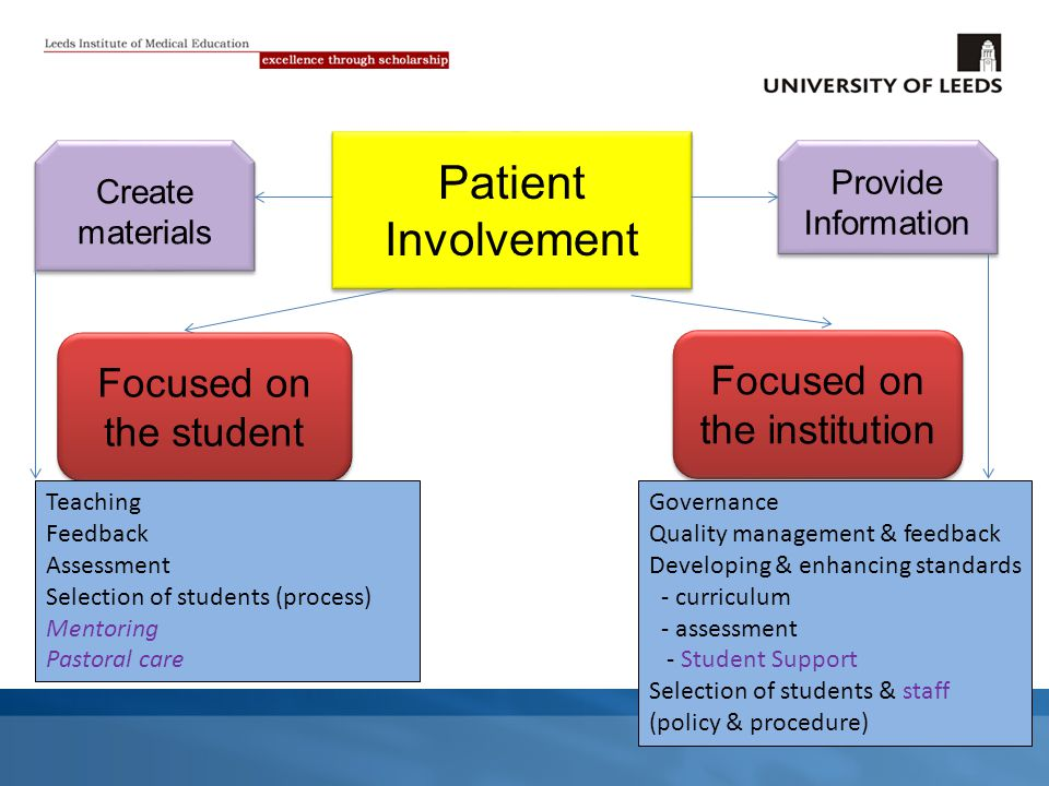 Patient Involvement Focused on the student Focused on the institution Teaching Feedback Assessment Selection of students (process) Mentoring Pastoral care Governance Quality management & feedback Developing & enhancing standards - curriculum - assessment - Student Support Selection of students & staff (policy & procedure) Provide Information Create materials