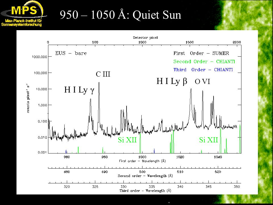 950 – 1050 Å: Quiet Sun C III H I Ly γ H I Ly β O VI Si XII