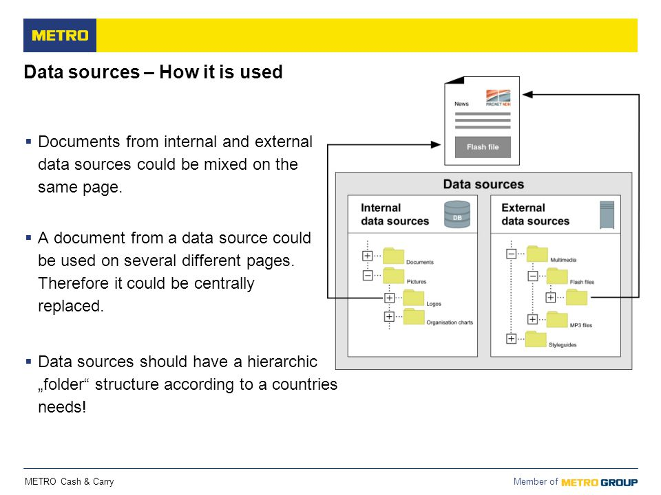 METRO Cash & Carry Member of Data sources – How it is used  Documents from internal and external data sources could be mixed on the same page.  A do