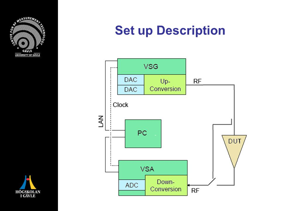 Conclussions A synchronization technique to model output behavior of parallell Hammerstein system is presented.