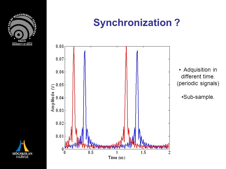 Synchronization Adquisition in different time. (periodic signals) Sub-sample.