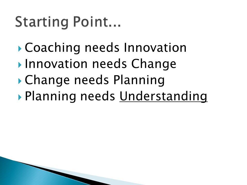  Coaching needs Innovation  Innovation needs Change  Change needs Planning  Planning needs Understanding