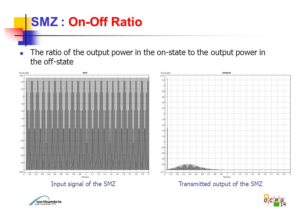 14 The ratio of the output power in the on-state to the output power in the off-state SMZ : On-Off Ratio Input signal of the SMZTransmitted output of