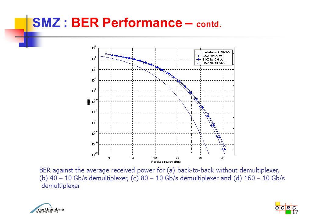 17 SMZ : BER Performance – contd.