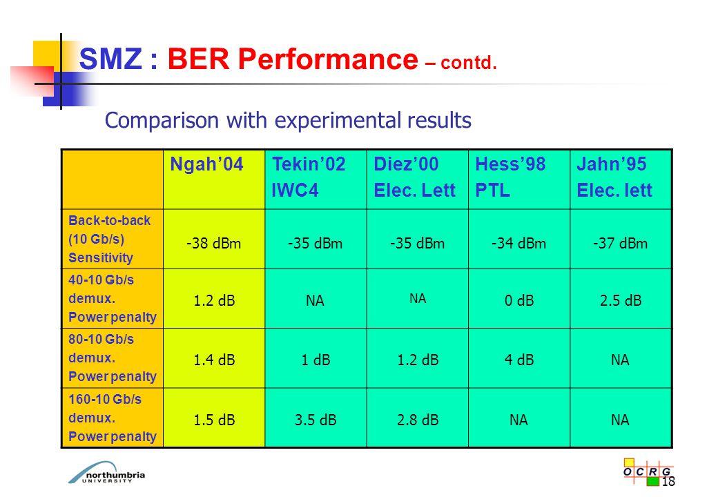18 SMZ : BER Performance – contd. Ngah'04Tekin'02 IWC4 Diez'00 Elec.