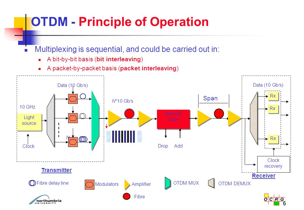 6 OTDM - Principle of Operation Multiplexing is sequential, and could be carried out in: A bit-by-bit basis (bit interleaving) A packet-by-packet basi