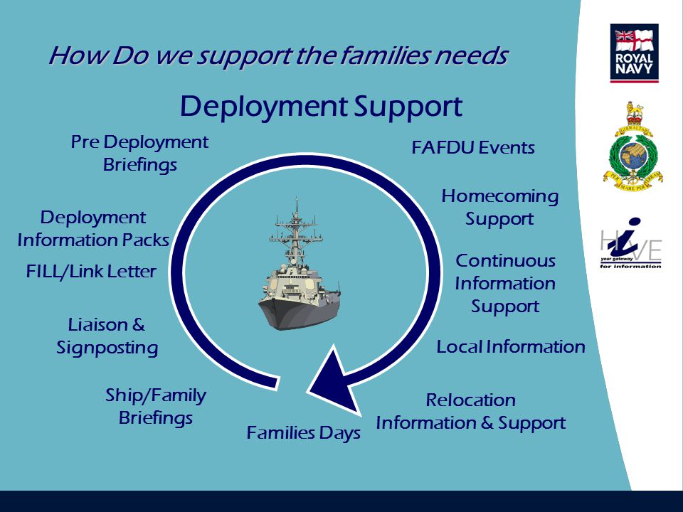 How Do we support the families needs Deployment Support Pre Deployment Briefings Deployment Information Packs Local Information Homecoming Support Continuous Information Support Liaison & Signposting Ship/Family Briefings Relocation Information & Support FILL/Link Letter Families Days FAFDU Events