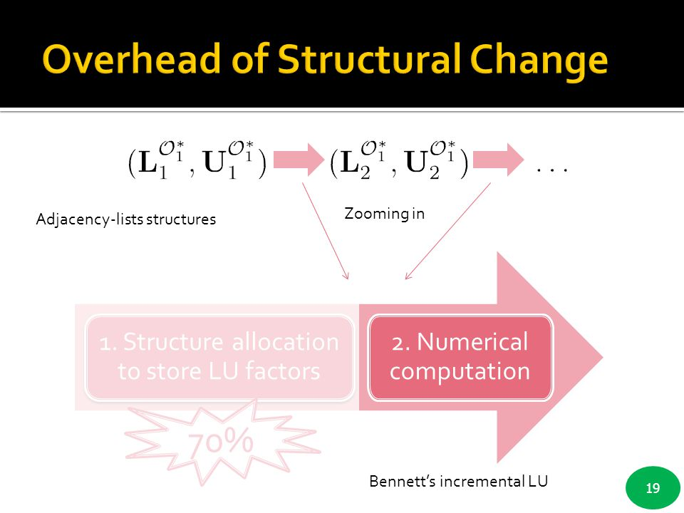 19 1. Structure allocation to store LU factors 2. Numerical computation Zooming in 70% Adjacency-lists structures Bennett's incremental LU