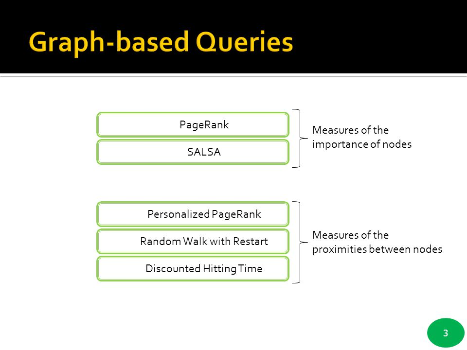 3 Personalized PageRank Random Walk with Restart Discounted Hitting Time SALSA PageRank Measures of the importance of nodes Measures of the proximitie