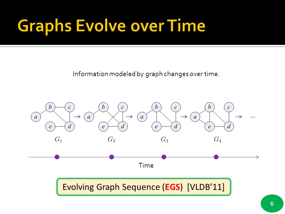 6 Evolving Graph Sequence (EGS) [VLDB'11] Time … measure  measure  measure  measure  … Information modeled by graph changes over time.