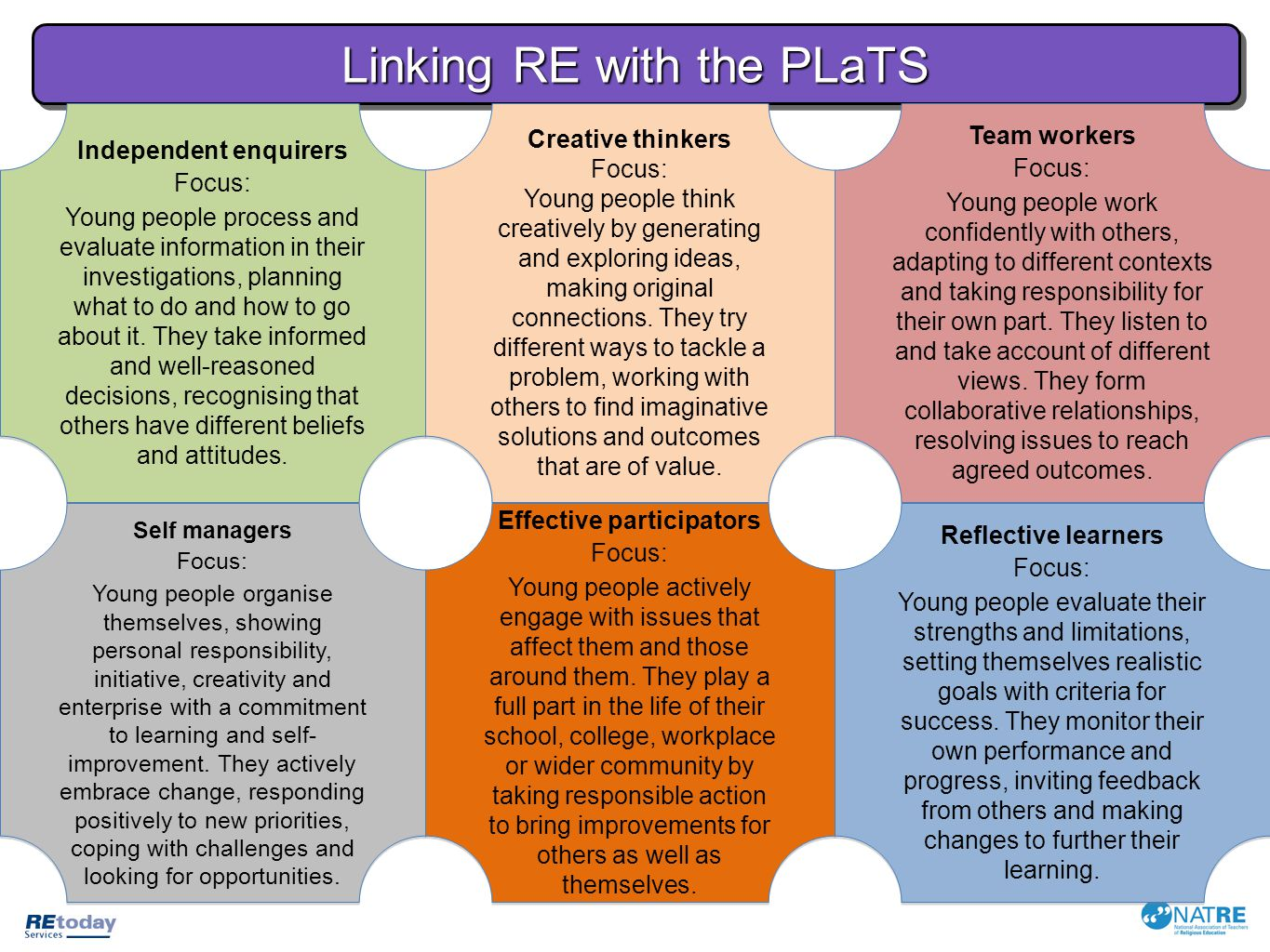 Linking RE with the PLaTS To link RE with the Personal, Learning and Thinking Skills (PLaTS), it is best to start with your RE programmes of study and make connections to the PLaTS.