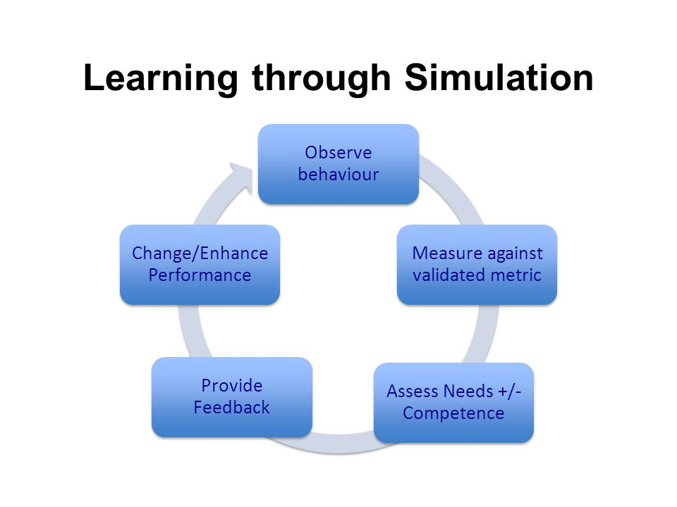 Learning through Simulation Observe behaviour Measure against validated metric Assess Needs +/- Competence Provide Feedback Change/Enhance Performance