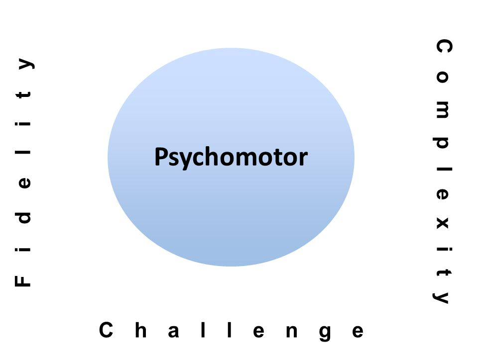 Psychomotor Fidelity Challenge Complexity