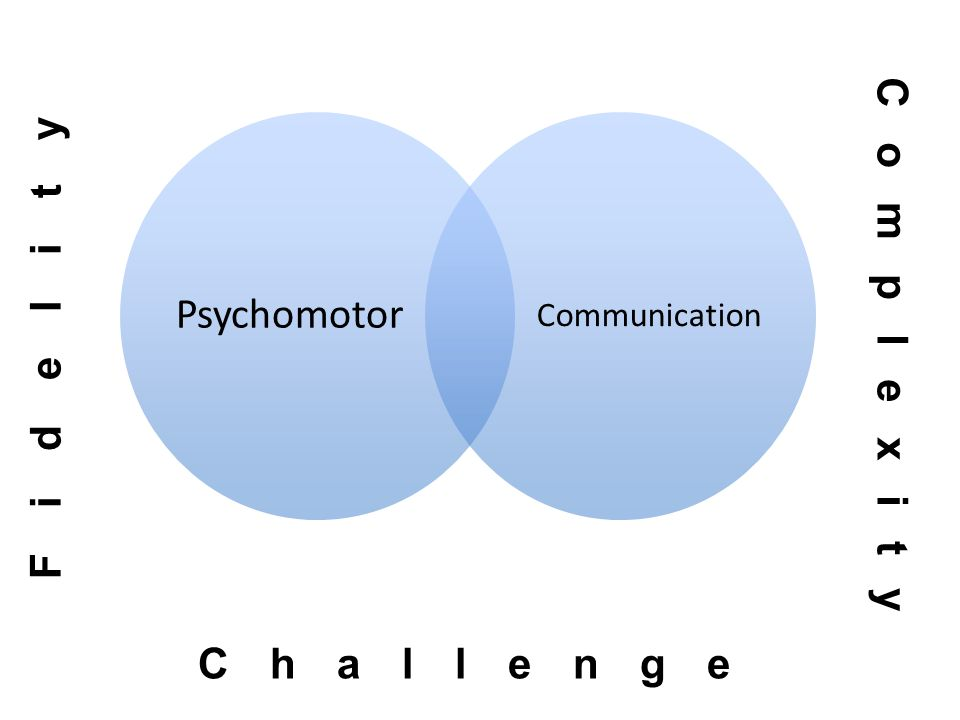 Psychomotor Communication Fidelity Challenge Complexity