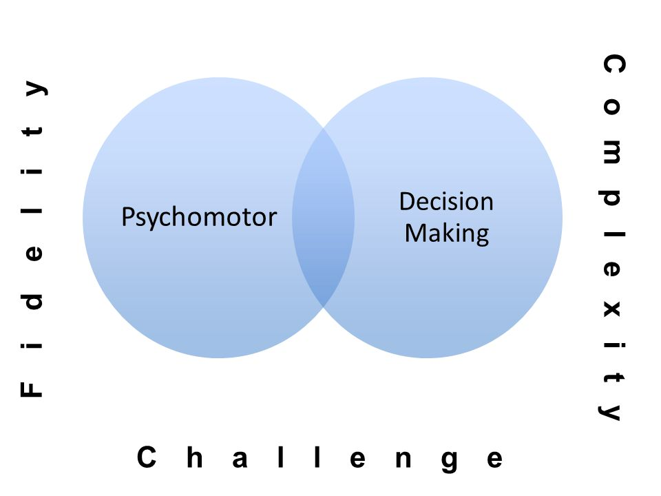 Psychomotor Decision Making Fidelity Challenge Complexity