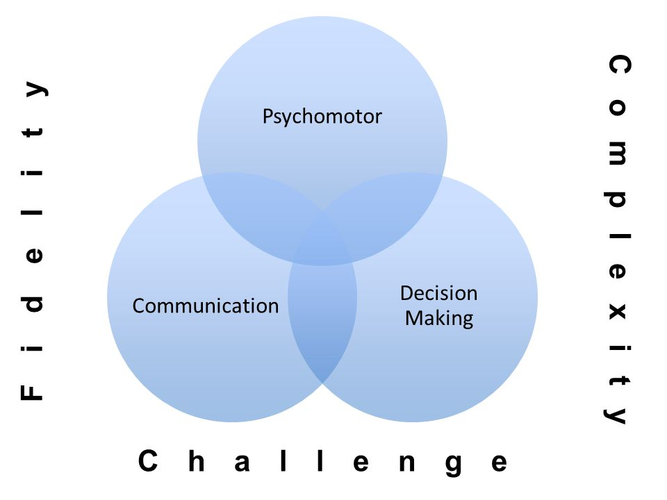 Psychomotor Decision Making Communication Fidelity Challenge Complexity