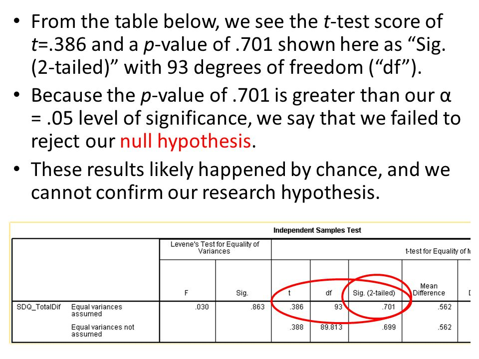 "From the table below, we see the t-test score of t=.386 and a p-value of.701 shown here as ""Sig. (2-tailed)"" with 93 degrees of freedom (""df""). Becaus"