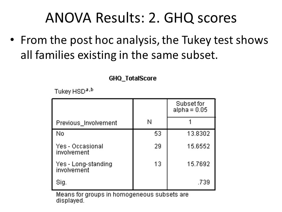 ANOVA Results: 2. GHQ scores From the post hoc analysis, the Tukey test shows all families existing in the same subset.