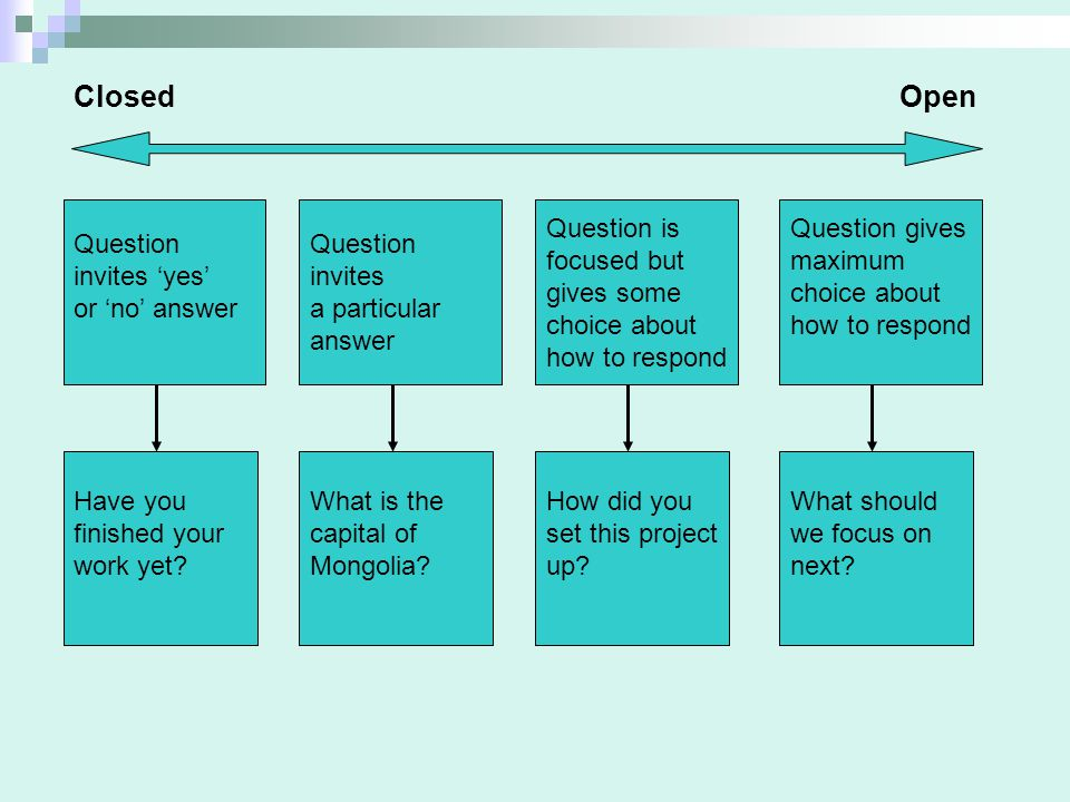 Question invites 'yes' or 'no' answer Question invites a particular answer Question is focused but gives some choice about how to respond Question gives maximum choice about how to respond ClosedOpen Have you finished your work yet.