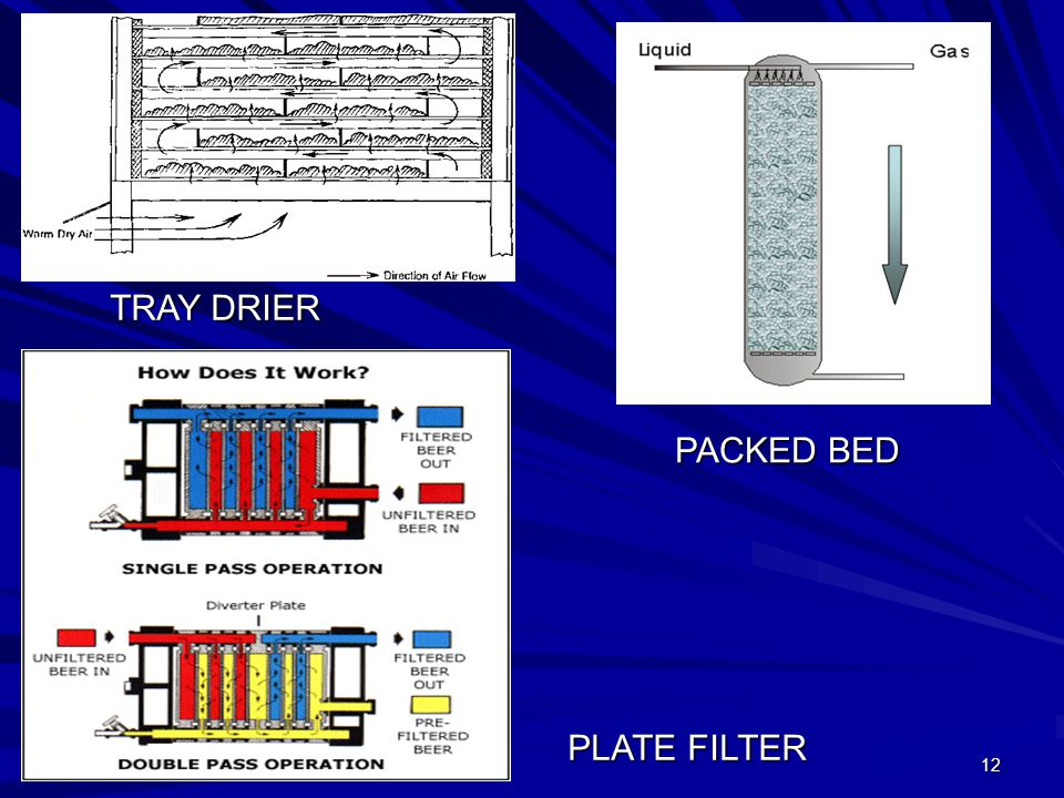 12 TRAY DRIER PACKED BED PLATE FILTER