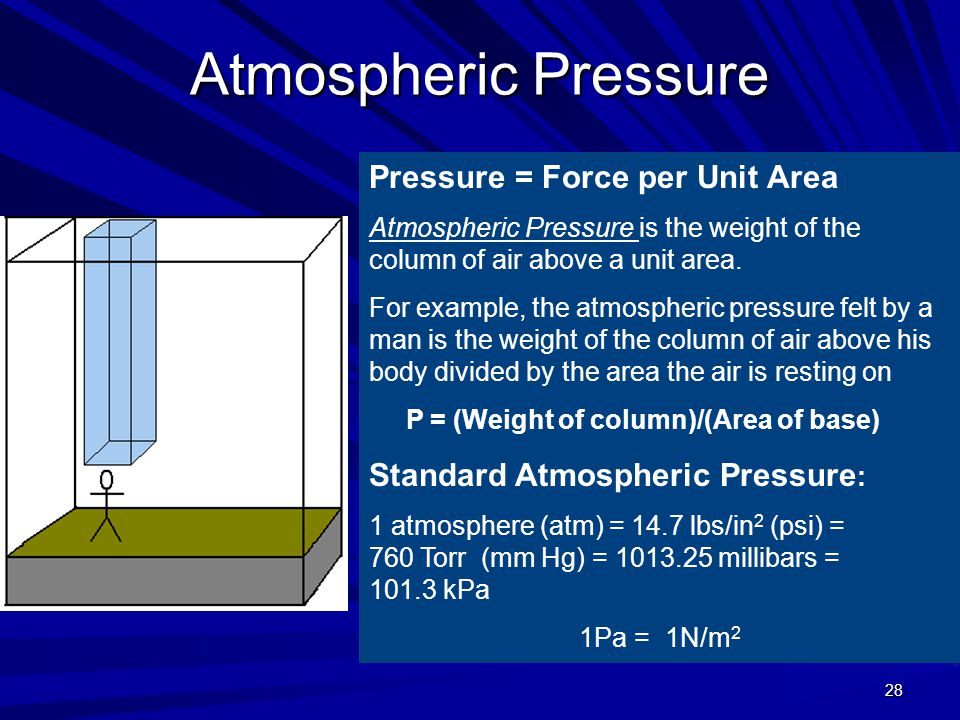 28 Atmospheric Pressure Pressure = Force per Unit Area Atmospheric Pressure is the weight of the column of air above a unit area. For example, the atm