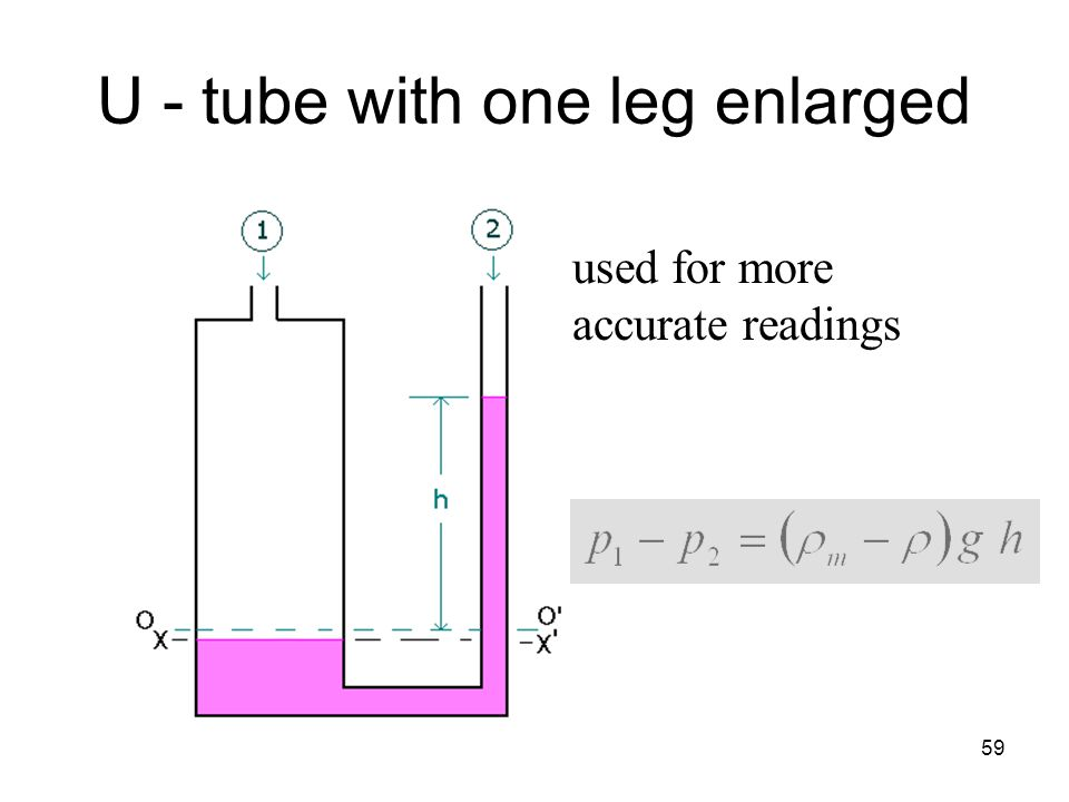 59 U - tube with one leg enlarged used for more accurate readings