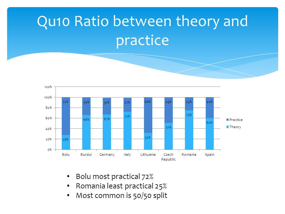 Qu10 Ratio between theory and practice Bolu most practical 72% Romania least practical 25% Most common is 50/50 split