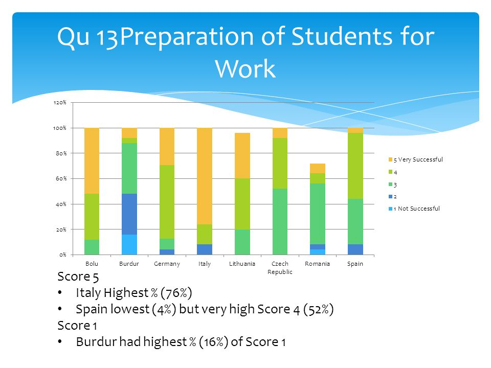 Qu 13Preparation of Students for Work Score 5 Italy Highest % (76%) Spain lowest (4%) but very high Score 4 (52%) Score 1 Burdur had highest % (16%) of Score 1