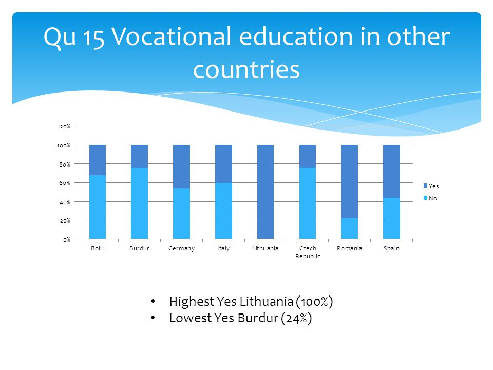 Qu 15 Vocational education in other countries Highest Yes Lithuania (100%) Lowest Yes Burdur (24%)