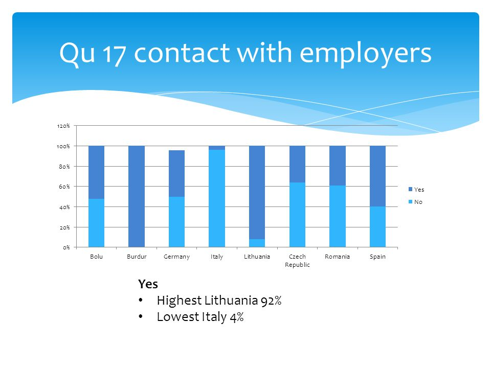 Qu 17 contact with employers Yes Highest Lithuania 92% Lowest Italy 4%