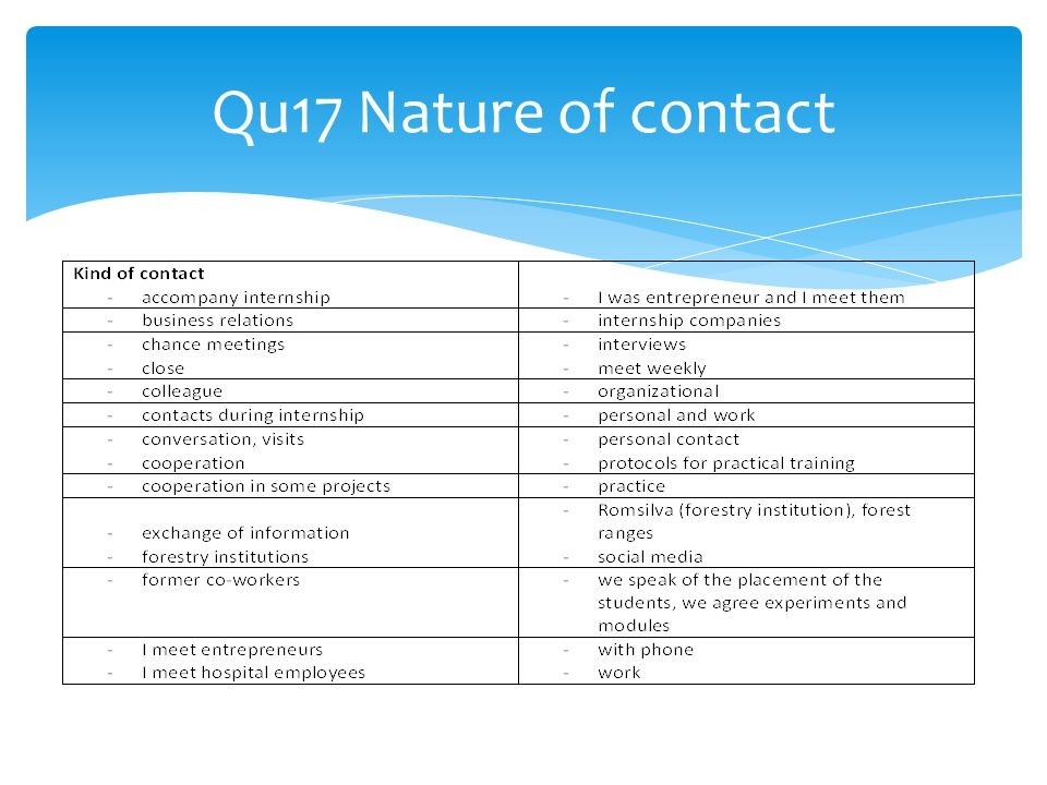 Qu17 Nature of contact