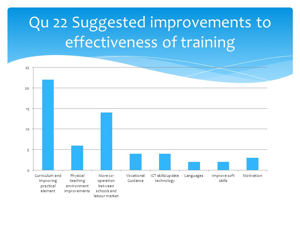 Qu 22 Suggested improvements to effectiveness of training