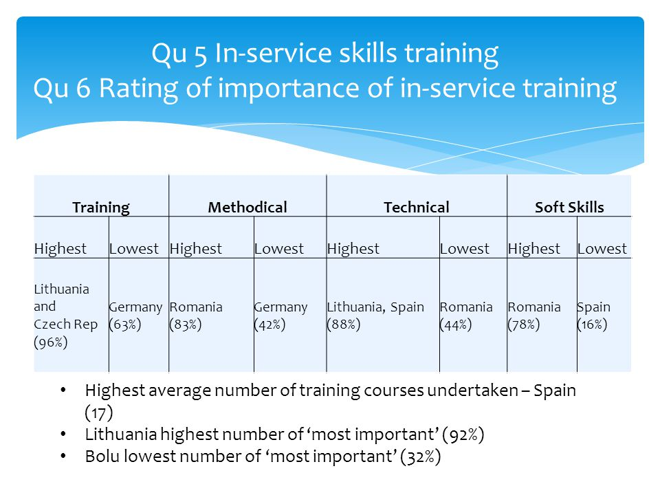 Qu 5 In-service skills training Qu 6 Rating of importance of in-service training TrainingMethodicalTechnicalSoft Skills HighestLowestHighestLowestHighestLowestHighestLowest Lithuania and Czech Rep (96%) Germany (63%) Romania (83%) Germany (42%) Lithuania, Spain (88%) Romania (44%) Romania (78%) Spain (16%) Highest average number of training courses undertaken – Spain (17) Lithuania highest number of 'most important' (92%) Bolu lowest number of 'most important' (32%)