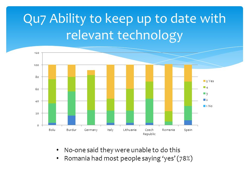 Qu7 Ability to keep up to date with relevant technology No-one said they were unable to do this Romania had most people saying 'yes' (78%)