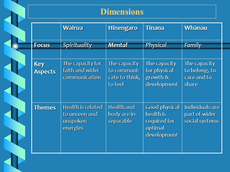 Dimensions WairuaHinengaroTinana Whānau FocusSpiritualityMentalPhysicalFamily Key Aspects The capacity for faith and wider communication The capacity