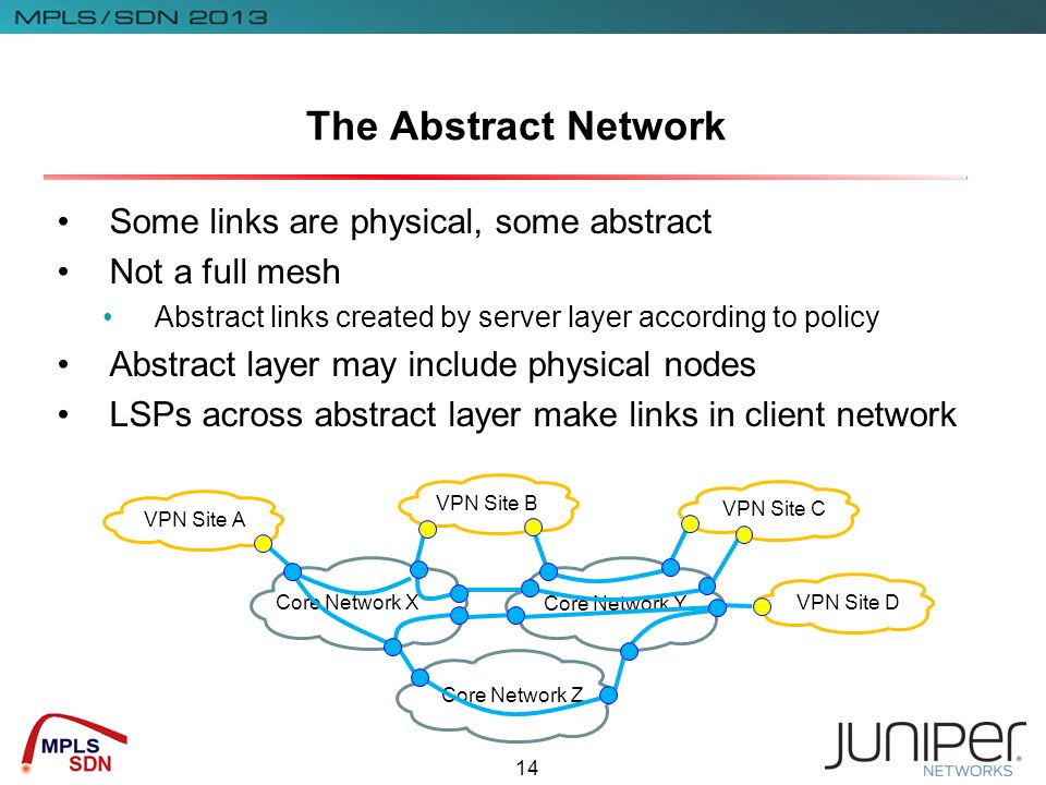 14 The Abstract Network Some links are physical, some abstract Not a full mesh Abstract links created by server layer according to policy Abstract layer may include physical nodes LSPs across abstract layer make links in client network VPN Site A VPN Site D VPN Site C VPN Site B Core Network X Core Network Z Core Network Y