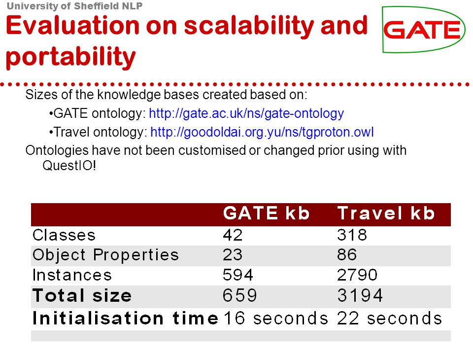 University of Sheffield NLP Evaluation on scalability and portability Sizes of the knowledge bases created based on: GATE ontology:   Travel ontology:   Ontologies have not been customised or changed prior using with QuestIO!