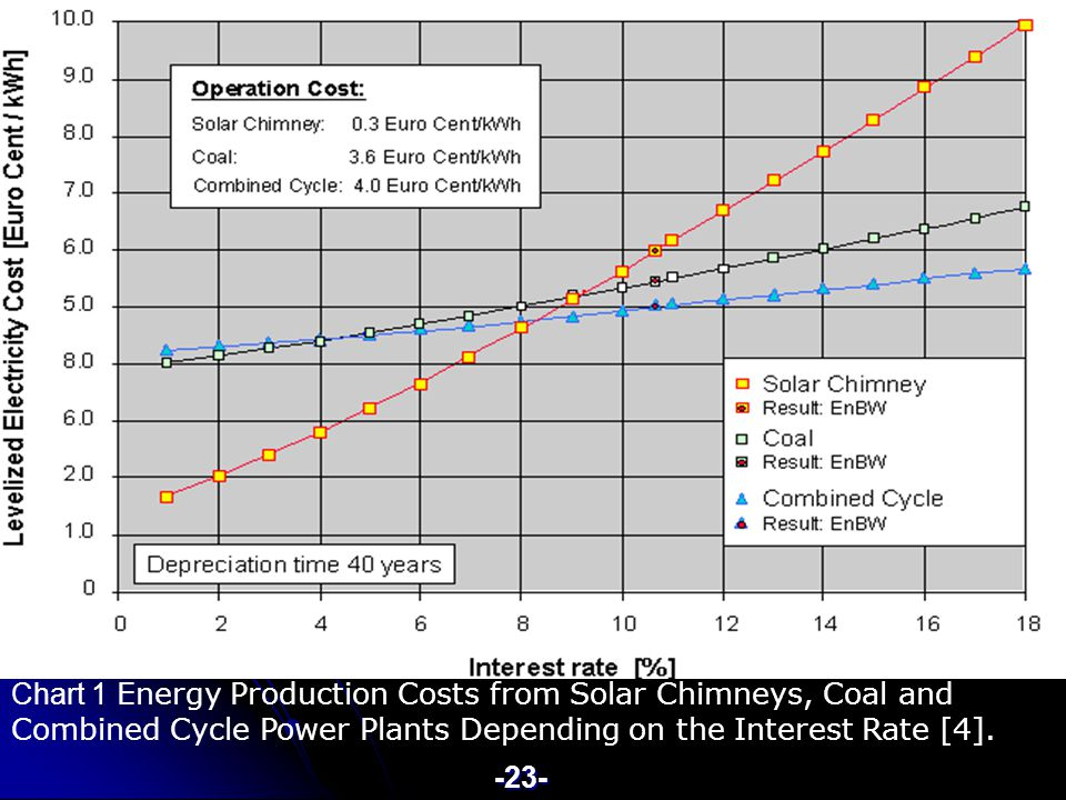 Chart 1 Energy Production Costs from Solar Chimneys, Coal and Combined Cycle Power Plants Depending on the Interest Rate [4].