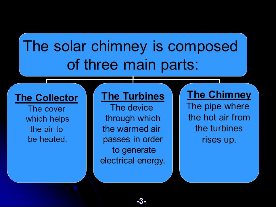 The solar chimney is composed of three main parts: The Collector The cover which helps the air to be heated.