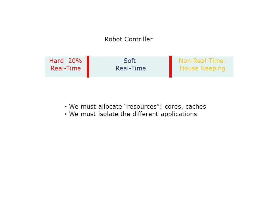 Robot Contriller Hard 20% Real-Time Soft Real-Time Non Real-Time: House Keeping We must allocate resources : cores, caches We must isolate the different applications
