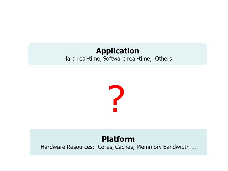 Platform Hardware Resources: Cores, Caches, Memmory Bandwidth … Application Hard real-time, Software real-time, Others