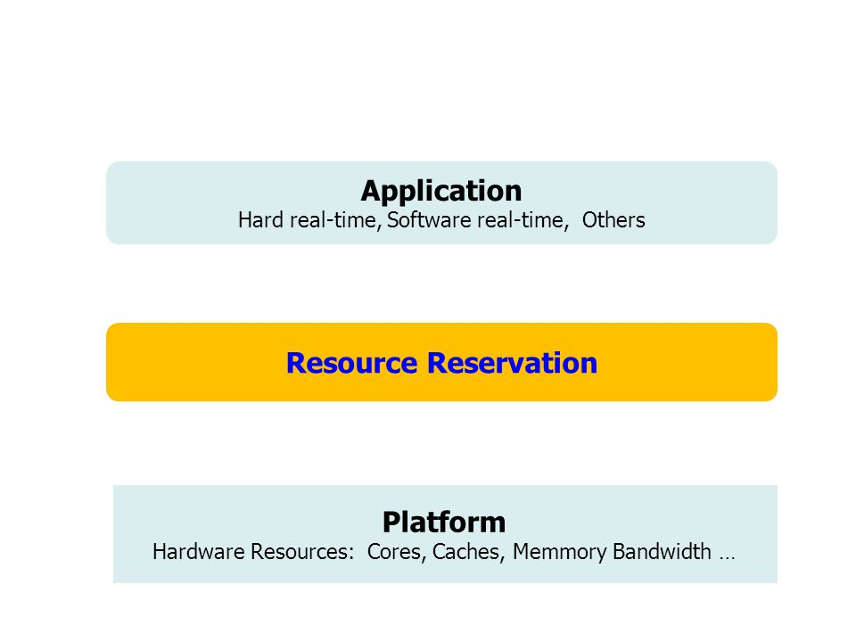 Platform Hardware Resources: Cores, Caches, Memmory Bandwidth … Resource Virtualization Hard 20% Real-Time Soft Real-Time Non Real-Time: House Keeping Application Hard real-time, Software real-time, Others Resource Reservation