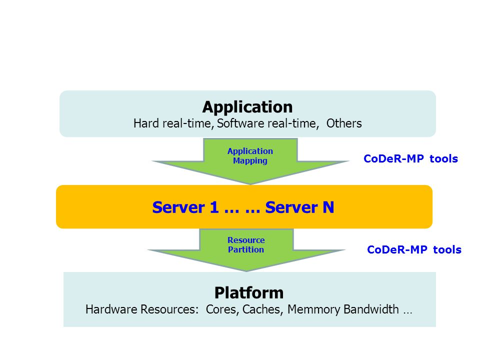 Platform Hardware Resources: Cores, Caches, Memmory Bandwidth … Hard 20% Real-Time Soft Real-Time Non Real-Time: House Keeping Application Hard real-time, Software real-time, Others Server 1 … … Server N Application Mapping Resource Partition CoDeR-MP tools