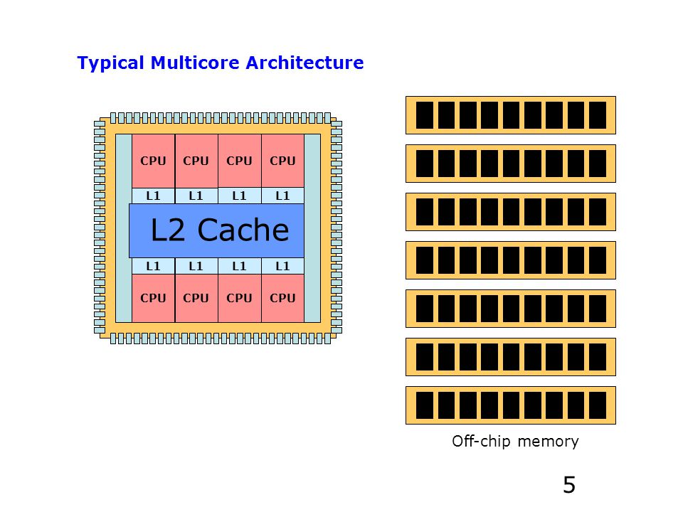 CPU L1 CPU L1 CPU L1 CPU L1 CPU L1 CPU L1 CPU L1 CPU L1 Typical Multicore Architecture L2 Cache Off-chip memory 5