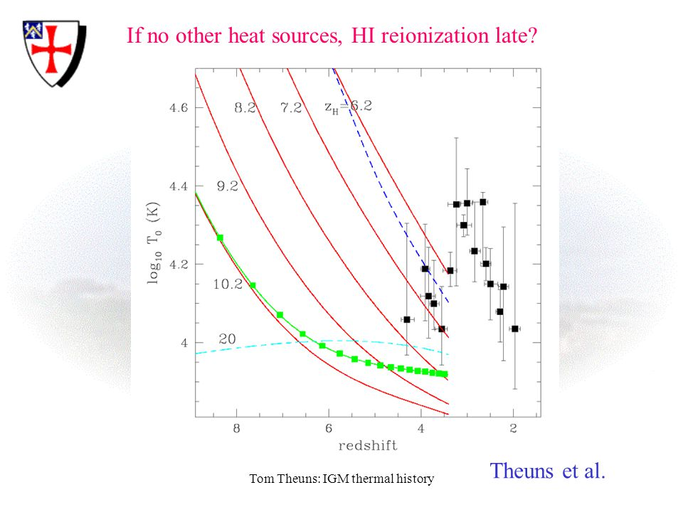 Tom Theuns: IGM thermal history If no other heat sources, HI reionization late Theuns et al.