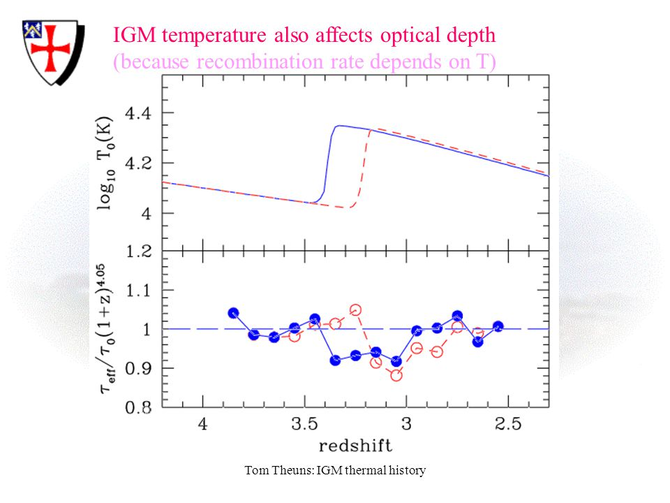 Tom Theuns: IGM thermal history IGM temperature also affects optical depth (because recombination rate depends on T)