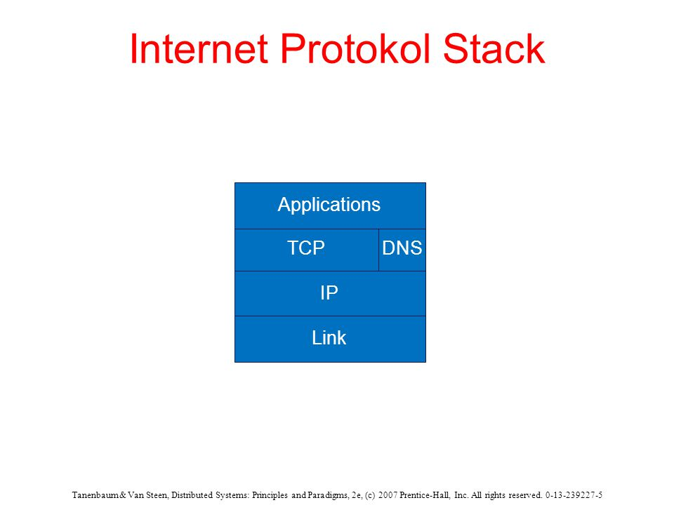 DNS TCP IP Link Tanenbaum & Van Steen, Distributed Systems: Principles and Paradigms, 2e, (c) 2007 Prentice-Hall, Inc.
