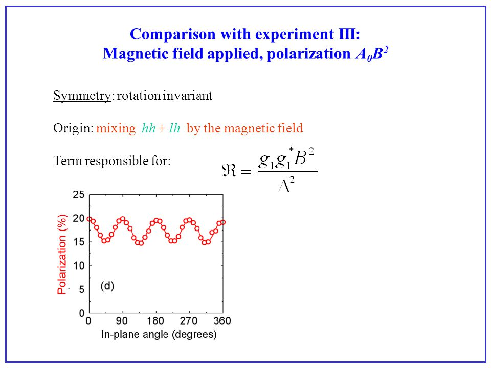Comparison with experiment III: Magnetic field applied, polarization A 0 B 2 Symmetry: rotation invariant Origin: mixing hh + lh by the magnetic field